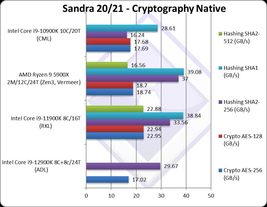 intel-core-i9-12900k-alder-lake-_-sisoftware-sandra-_-cryptography