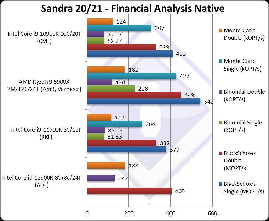 intel-core-i9-12900k-alder-lake-_-sisoftware-sandra-_-financial-analysis