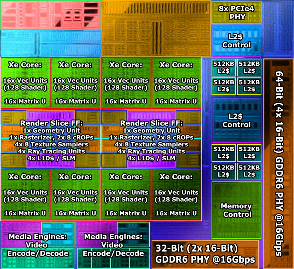 Intel Xe-HPG ARC Alchemist GPU DG2-128 EU