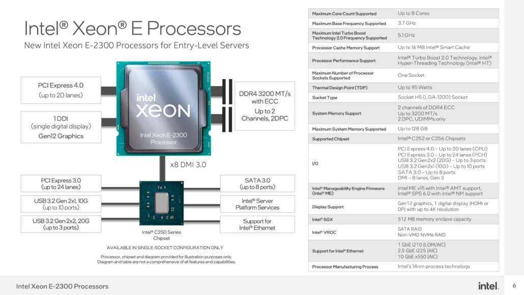 Intel's Xeon E-2300 Entry-Level Rocket Lake Server CPUs Launched For The LGA 1200 Platform 2