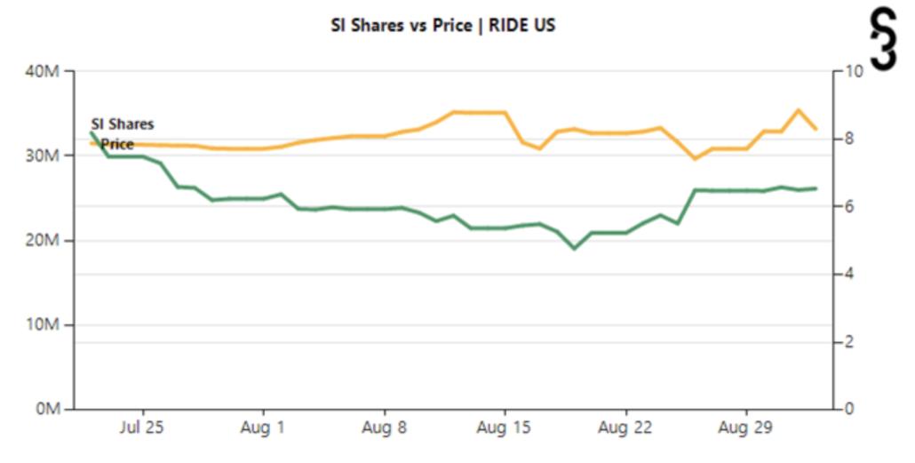 Lordstown NASDAQ RIDE short interest August 2021