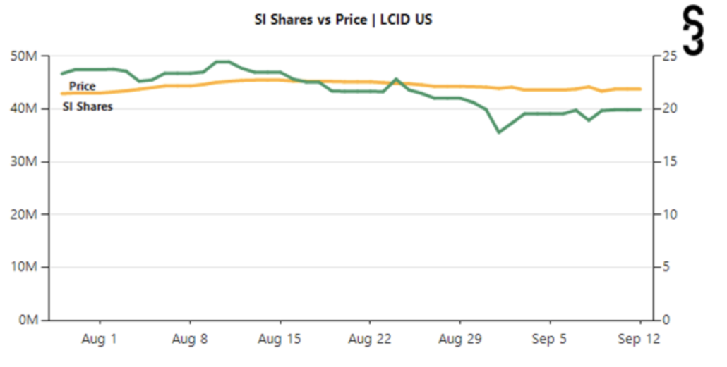 Lucid Group Short Interest share price NASDAQ: LCID