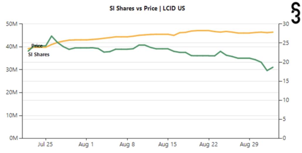 Lucid Motors Short Interest share price NASDAQ: LCID