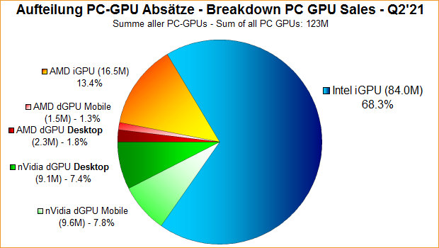 A breakdown of the current GPU market segment consisting of Intel, AMD, NVIDIA GPUs. (Image Source: 3DCenter)