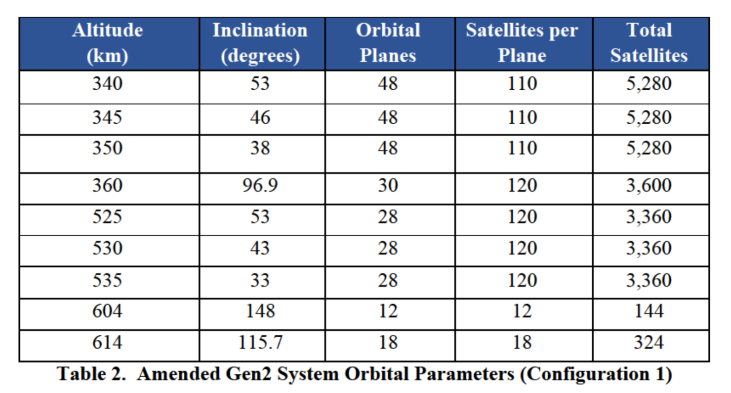 Starlink second gen satellites