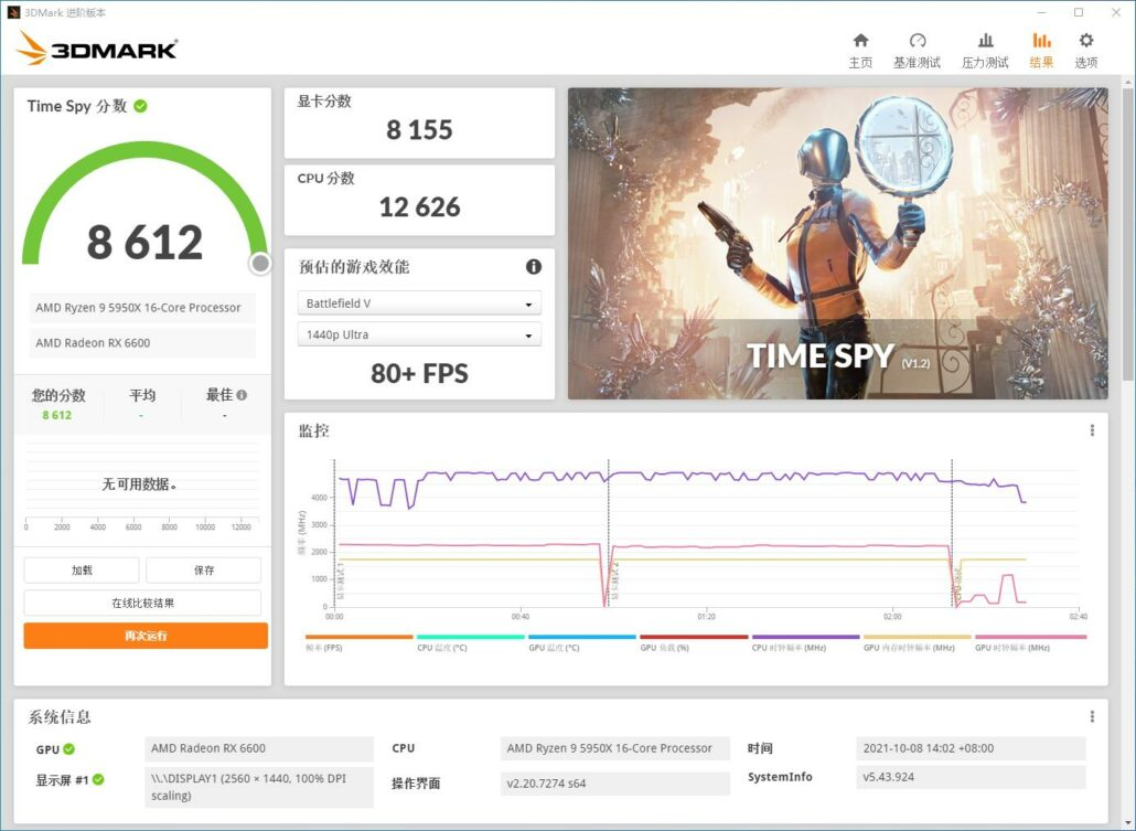 AMD Radeon RX 6600 Non-XT 3DMark Time Spy benchmark has leaked out. (Image Credits: HXL)