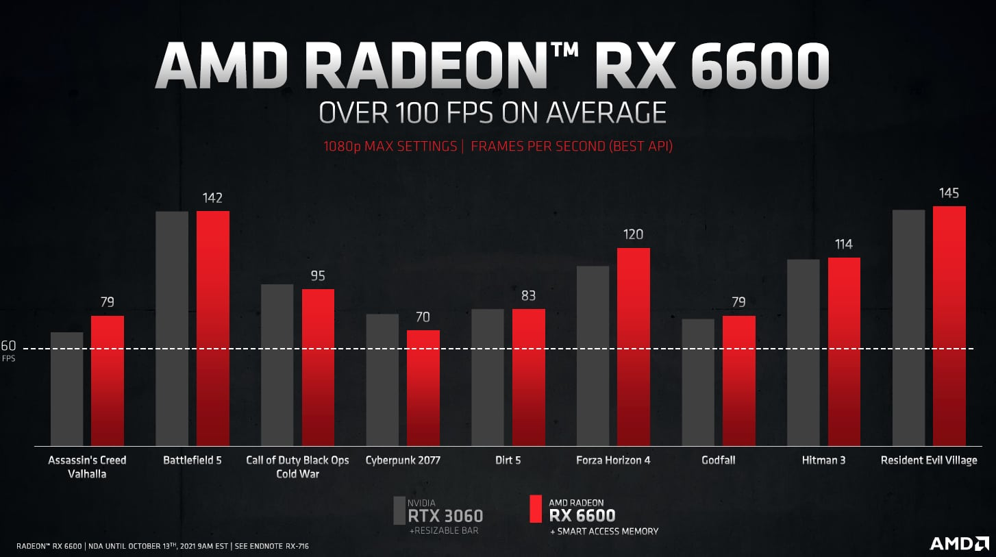 amd-radeon-rx-6600-8-gb-graphics-card-official-_4