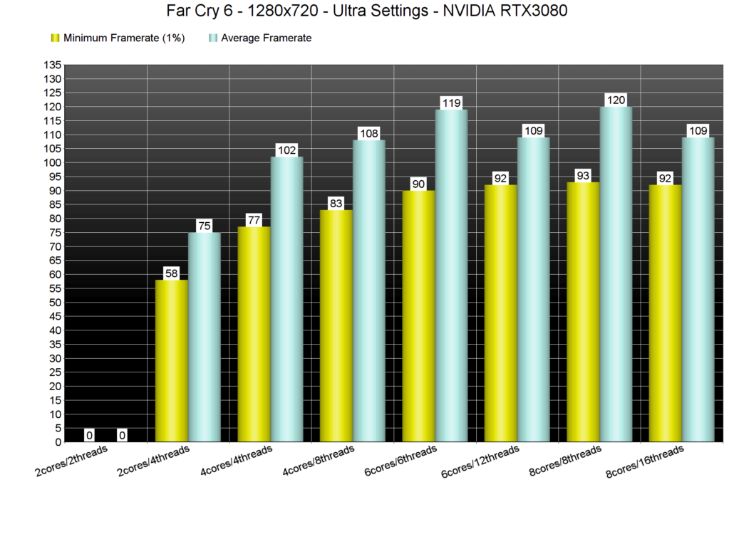 Far Cry 6 on PC shows inferior performance with highly threaded modern CPUs. (Image Credits: DSOGaming)