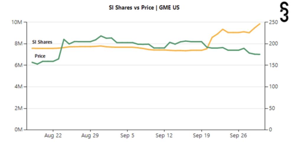 GameStop Short Interest Share Price October 2021