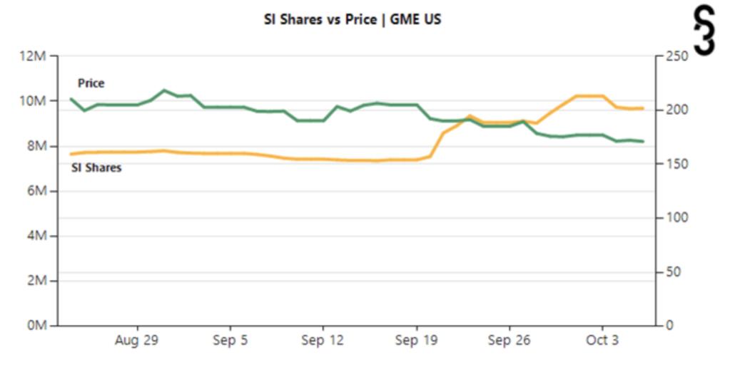 GameStop Short Interest Share price mid-October 2021