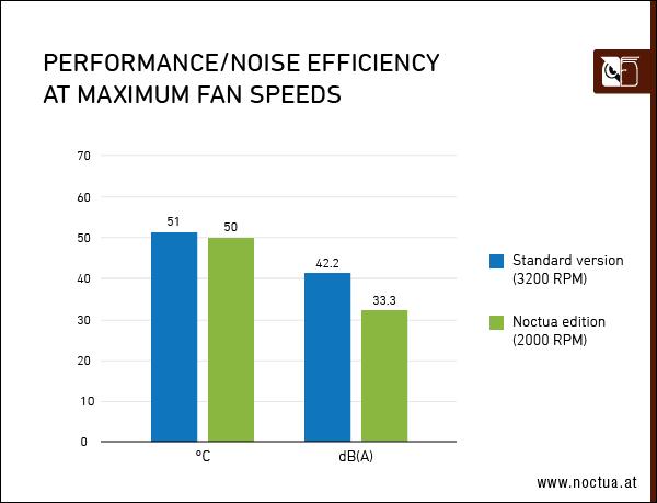 performance_noise_efficiency_maximum_speed_border