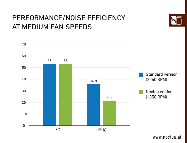 performance_noise_efficiency_medium_speed_border